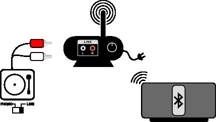 Turntable hook up to speakers